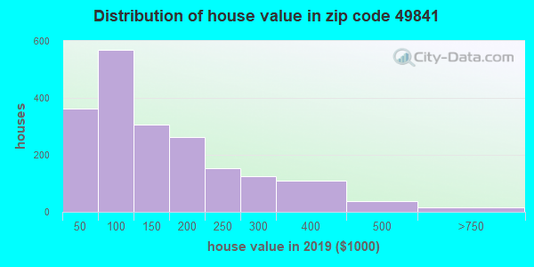 Zip code 49841 house/condo values in 2010