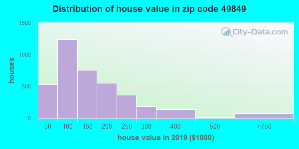 Zip code 49849 house/condo values in 2011