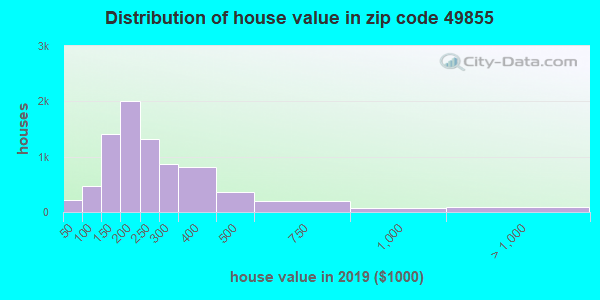 Zip code 49855 house/condo values in 2011