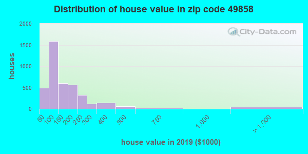 Zip code 49858 house/condo values in 2010