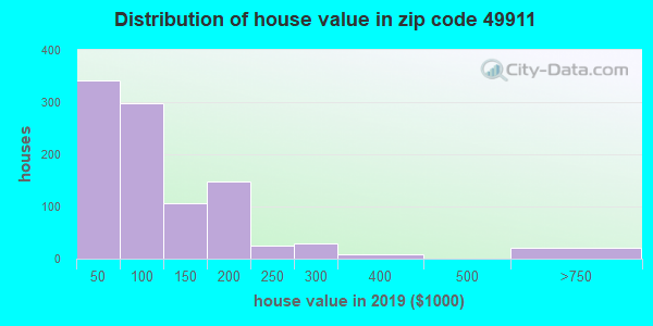 Zip code 49911 house/condo values in 2010