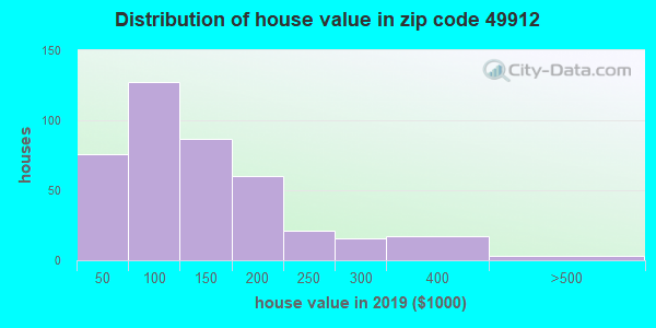 Zip code 49912 house/condo values in 2010