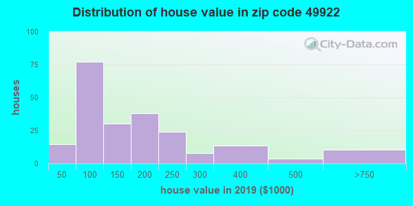 Zip code 49922 house/condo values in 2010