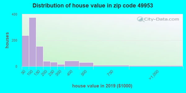 Zip code 49953 house/condo values in 2010