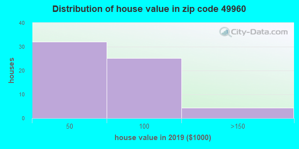 Zip code 49960 house/condo values in 2010