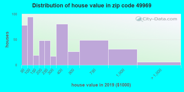 Zip code 49969 house/condo values in 2010