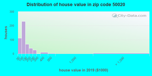 Zip code 50020 house/condo values in 2010