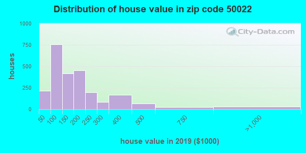 Zip code 50022 house/condo values in 2010