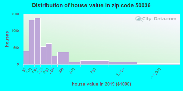 Zip code 50036 house/condo values in 2010