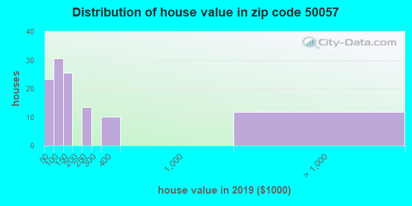 Zip code 50057 house/condo values in 2010