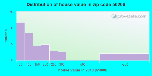 Zip code 50206 house/condo values in 2010