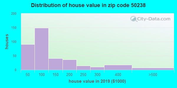 Zip code 50238 house/condo values in 2010