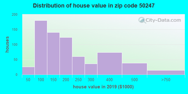 Zip code 50247 house/condo values in 2010