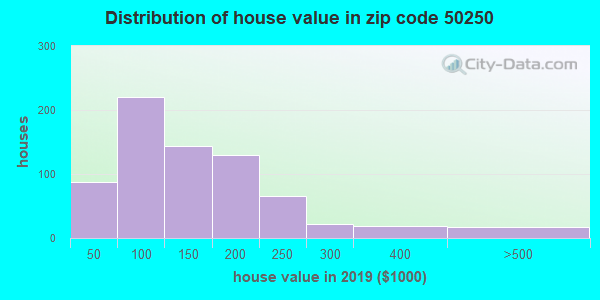 Zip code 50250 house/condo values in 2010