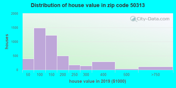 Zip code 50313 house/condo values in 2010