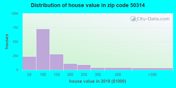 Zip code 50314 house/condo values in 2010