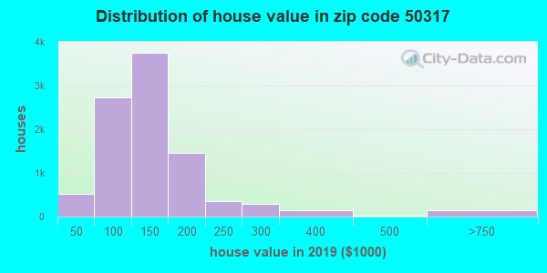 Zip code 50317 house/condo values in 2010