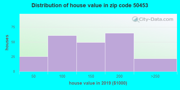 Zip code 50453 house/condo values in 2010