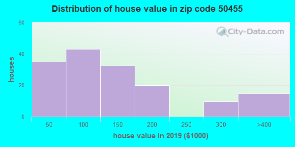 Zip code 50455 house/condo values in 2010