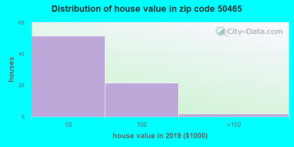 Zip code 50465 house/condo values in 2010