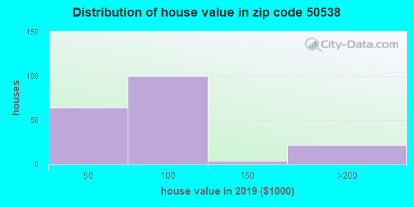 Zip code 50538 house/condo values in 2010
