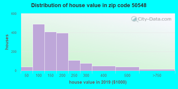 Zip code 50548 house/condo values in 2010