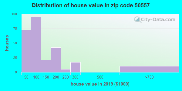 Zip code 50557 house/condo values in 2010