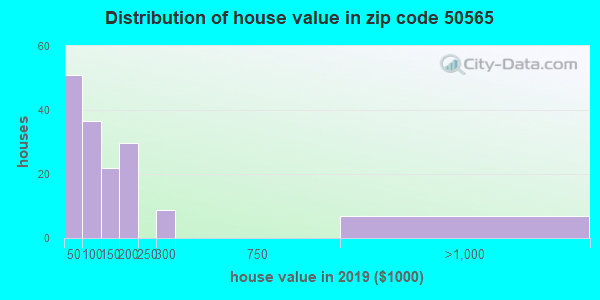 Zip code 50565 house/condo values in 2010