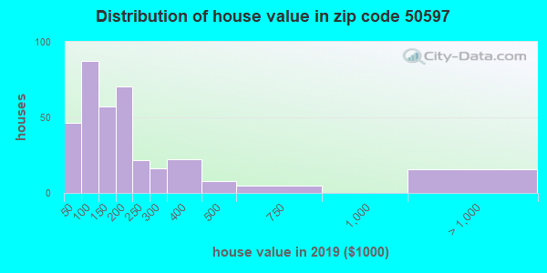Zip code 50597 house/condo values in 2010