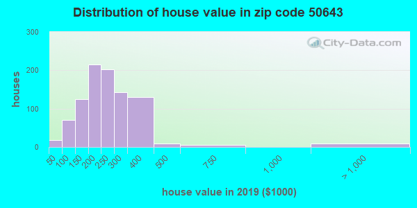 Zip code 50643 house/condo values in 2010