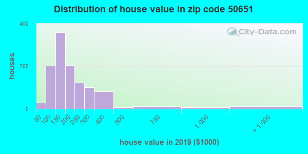 Zip code 50651 house/condo values in 2010