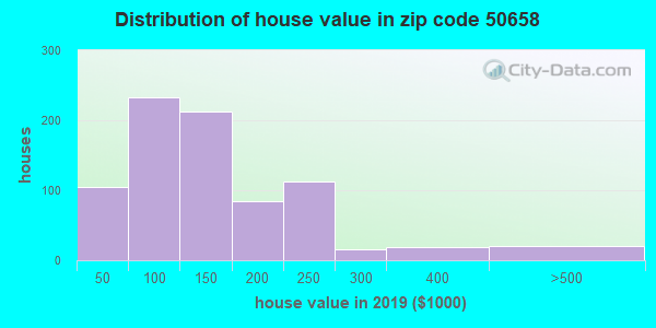 Zip code 50658 house/condo values in 2010