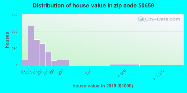 Zip code 50659 house/condo values in 2010