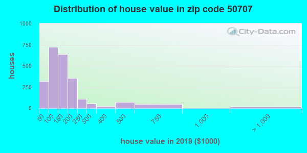 Zip code 50707 house/condo values in 2010