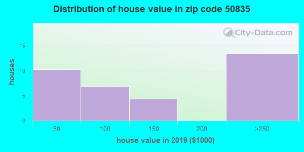 Zip code 50835 house/condo values in 2010