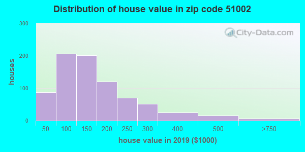 Zip code 51002 house/condo values in 2010