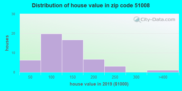 Estimate of home value of owner-occupied houses/condos in 2015 in zip code 51008