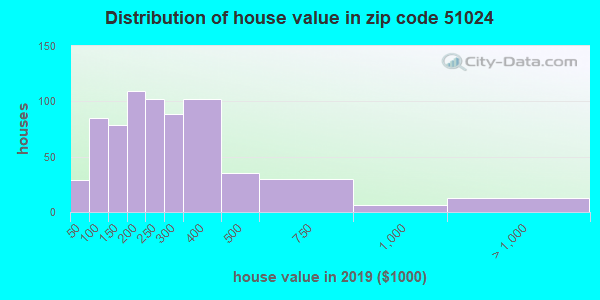 Zip code 51024 house/condo values in 2010