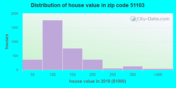 Zip code 51103 house/condo values in 2010