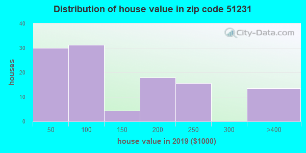Zip code 51231 house/condo values in 2010