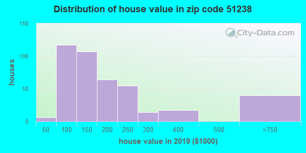 Zip code 51238 house/condo values in 2010