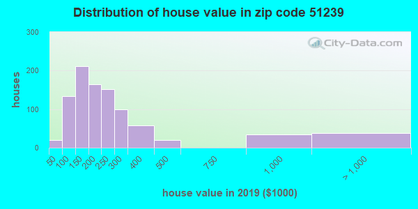 Zip code 51239 house/condo values in 2010