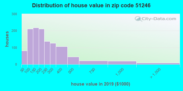 Zip code 51246 house/condo values in 2010