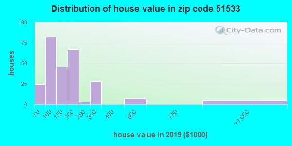 Zip code 51533 house/condo values in 2010