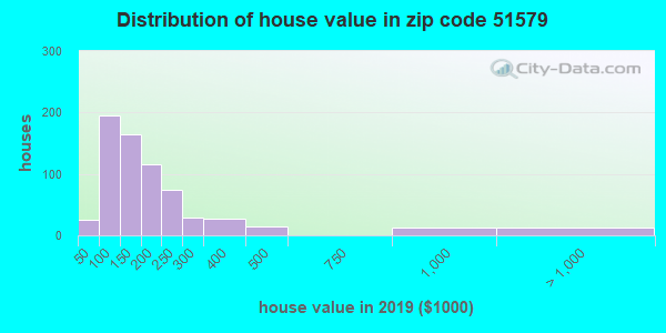 Zip code 51579 house/condo values in 2010