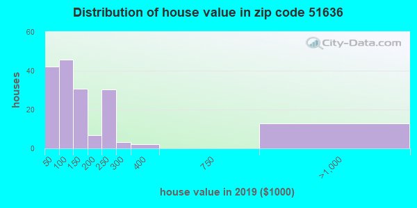 Zip code 51636 house/condo values in 2010