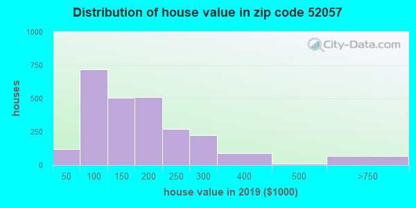 Zip code 52057 house/condo values in 2010
