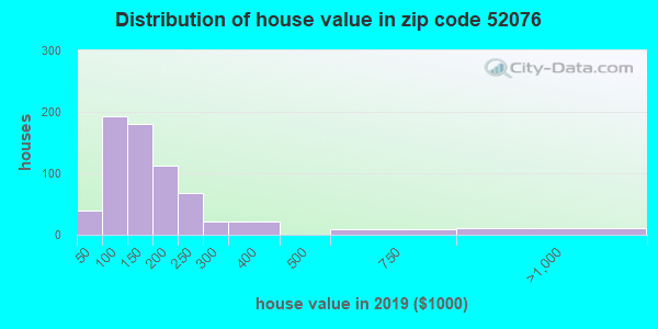 Zip code 52076 house/condo values in 2010