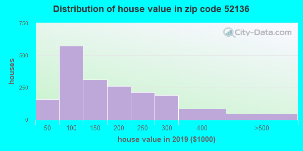 Zip code 52136 house/condo values in 2010