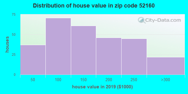 Zip code 52160 house/condo values in 2010